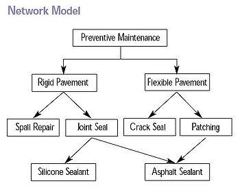 model jaringan_sistem manajemen basis data- joko muryanto