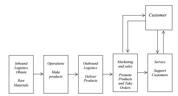 Apa yang dimaksud dengan analisis rantai nilai atau value chain gambar aktivitas rantai nilai untuk perusahaan manufaktur sumberdebra paul dan james cadle 2014 ccuart Image collections