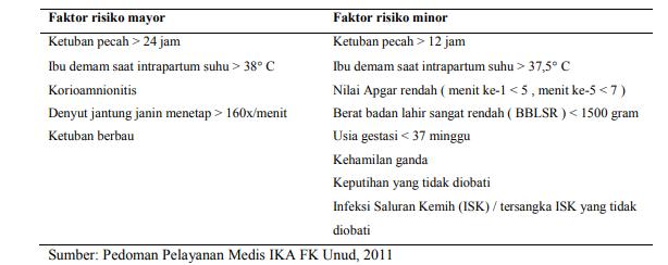 Faktor risiko sepsis neonatorum