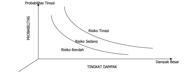 Risiko dan Komponen Yang Membentuknya