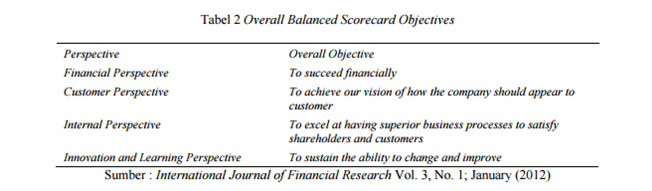 Apa yang dimaksud dengan balanced scorecard sistem informasi perspektif financial menurut kaplan kaplan 1996 pada saat perusahaan melakukan pengukuran secara finansial maka hal pertama yang harus dilakukan adalah ccuart Choice Image