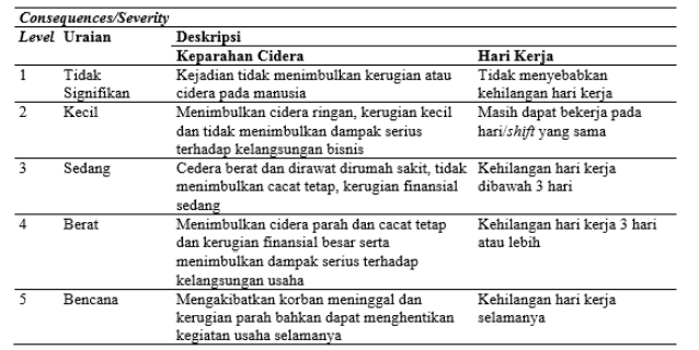 Kriteria Consequences HAZOP