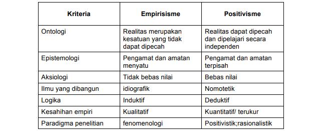 Perbedaan empirisme dan positivisme