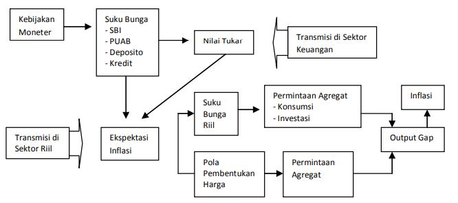 Mekanisme Transmisi Jalur Ekspektasi