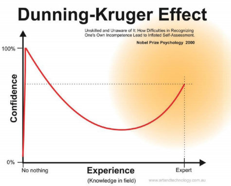 efek Dunning-Kruger