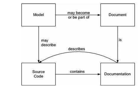 Hubungan antara model, dokumen, source code, dan dokumentasi dalam Agile Modelling