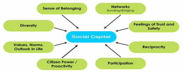 modal sosial