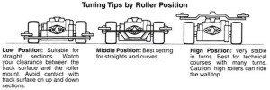 Seting Roller Berdasarkan Posisi Ketinggian Roller
