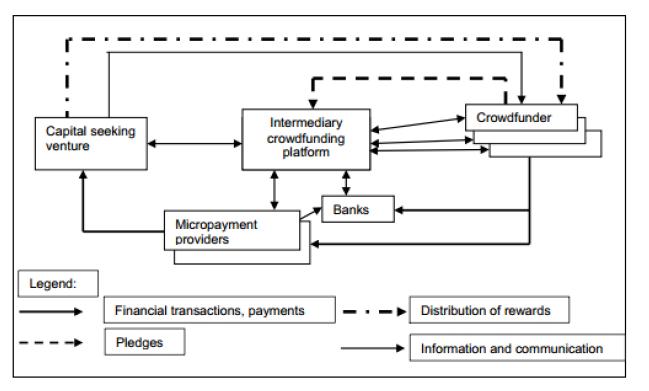 Cara Kerja Platform Crowdfunding