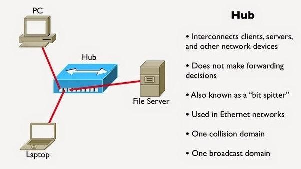 Hub Adalah Perangkat Kecil Yang Sederhana Dan Murah Menggabungkan Beberapa Komputer Bersama Sama Tugasnya Sangat Apapun Masuk Dalam