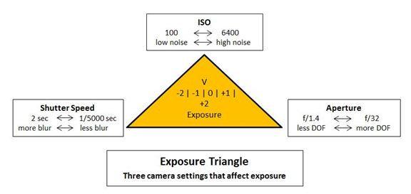 segitiga exposure