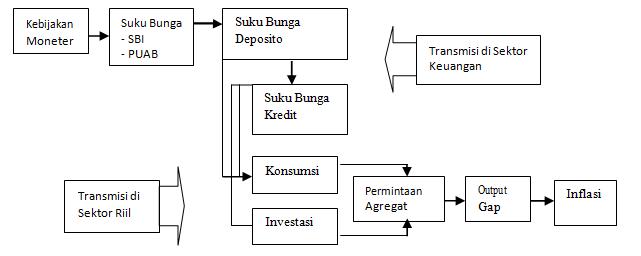 Mekanisme Transmisi Jalur Suku Bunga