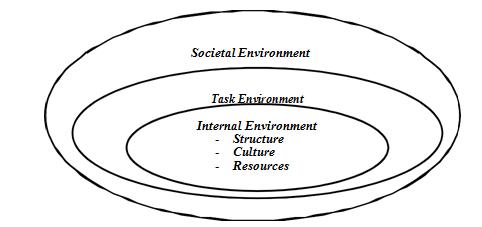 Model elemen-elemen lingkungan internal