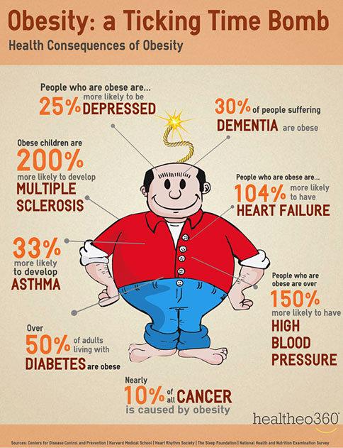 Risiko mengalami obesitas