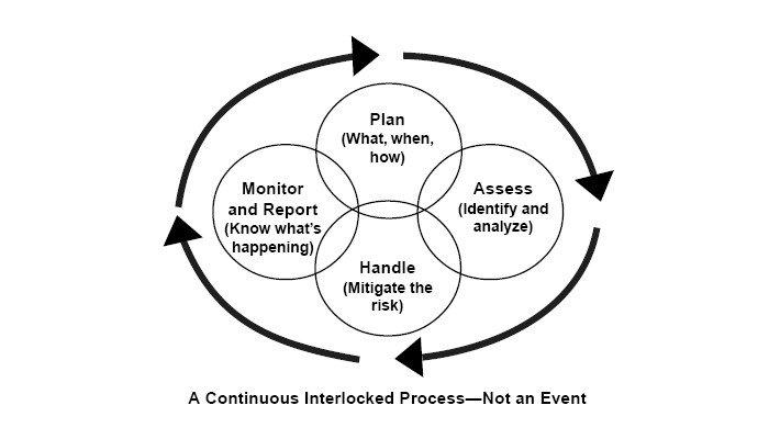 risk_management_elements