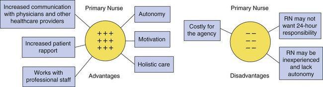 Keuntungan dan Kelemahan Primary Nursing