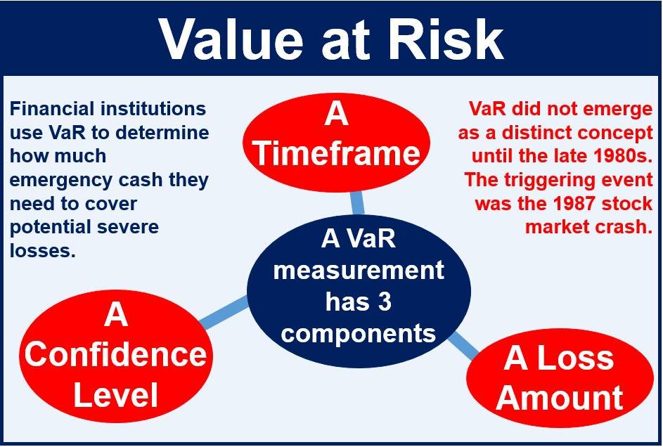 Value-at-Risk-or-VaR