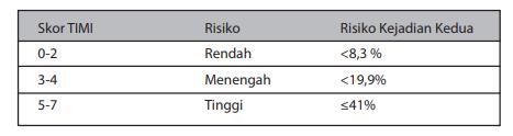 Stratifikasi risiko berdasarkan skor TIMI