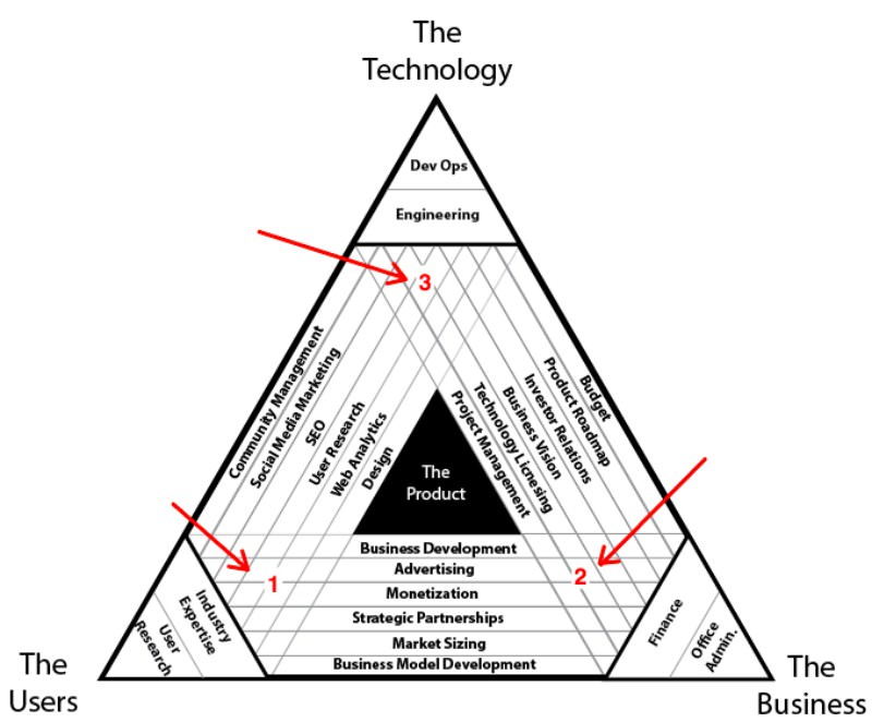 Manajemen-Produk-Product-Network