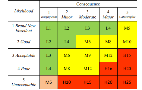 Matrik Risk ranking