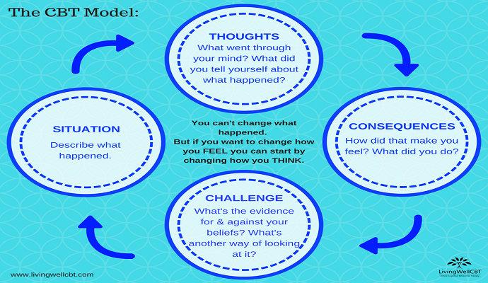 Model terapi perilaku kognitif