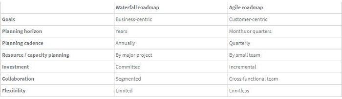 Road map 2