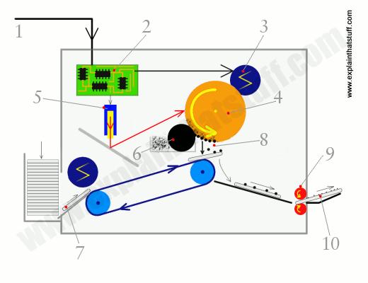 how-laser-printer-works
