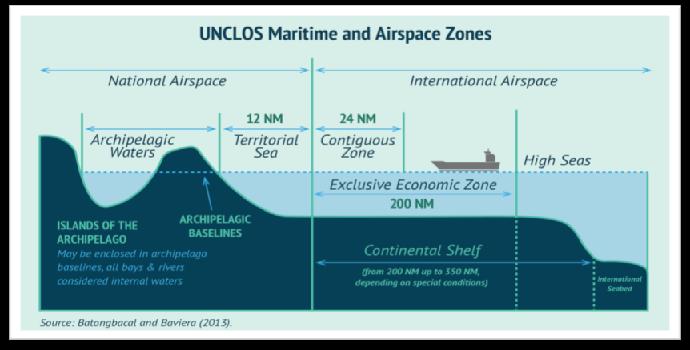 Perkembangan Hukum Laut Internasional