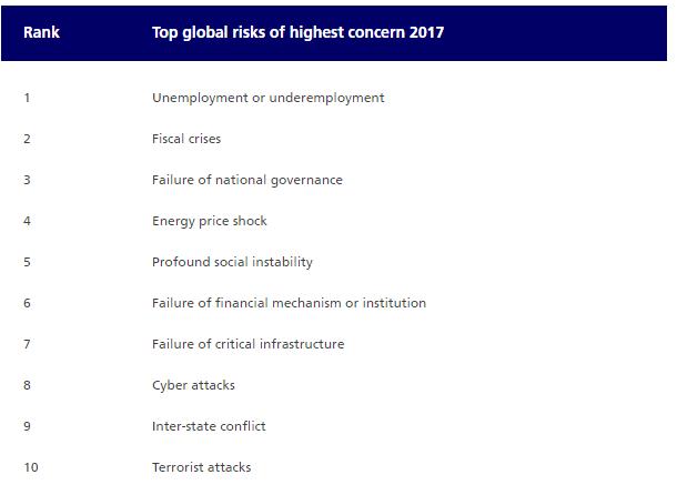 risk concern