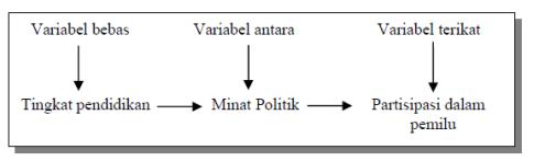 Variabel antara (intervening variable)
