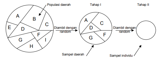 Teknik Cluster Random Sampling