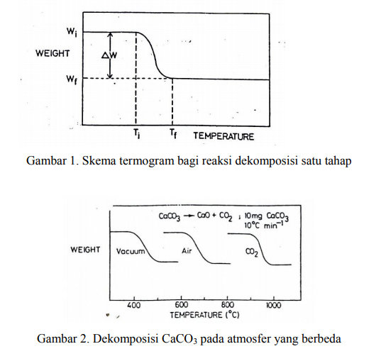 Apakah yang dimaksud analisis thermogravimetri atau thermogavimetric oleh sebab itu ti dan tf merupakan nilai yang sangat bergantung pada kondisi eksperimen karenanya tidak mewakili suhu suhu dekomposisi pada equilibrium ccuart Image collections