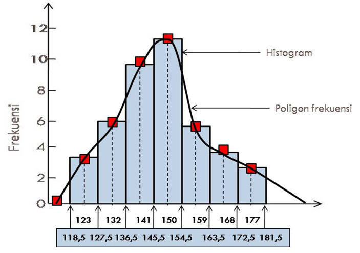 Diagram poligon 28 images statistika contoh soal diagram diagram poligon diagram histogram dan poligon frekuensi choice image how diagram poligon diagram histogram dan poligon frekuensi ccuart Image collections