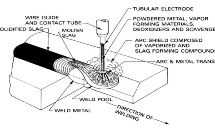 Manufaktur Mengenal Las Flux Core Arc Welding Fcaw Teknik Material Dan Metalurgi Dictio Community
