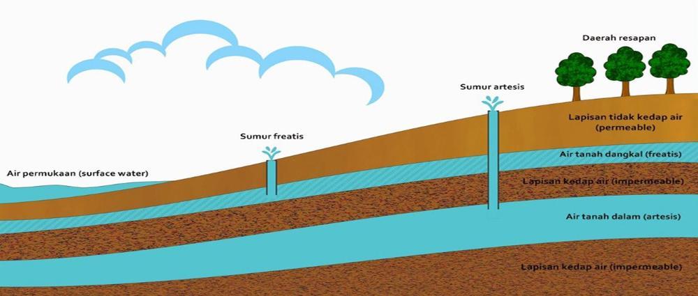 wilayah air tanah