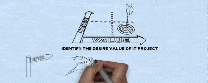 Measurable Organizational Value