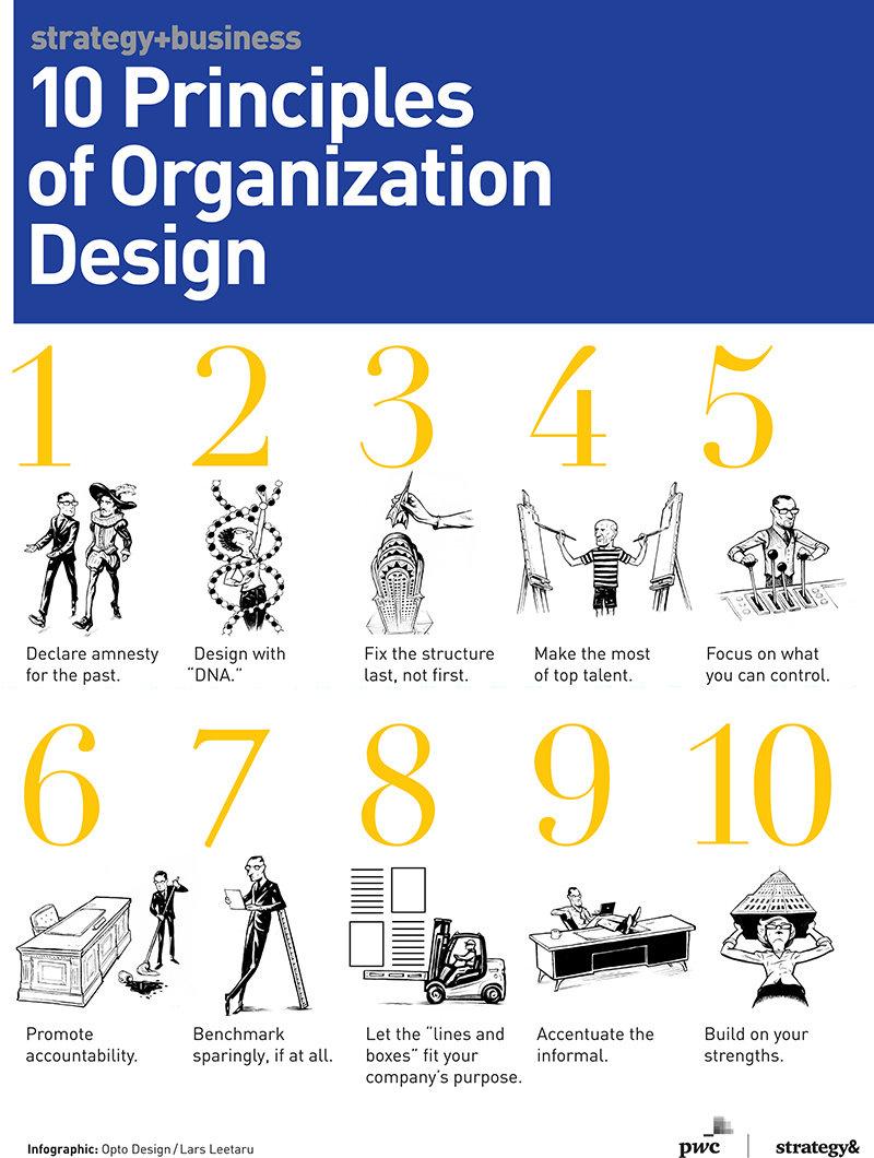 Prinsip-prinsip Desain Organisasi