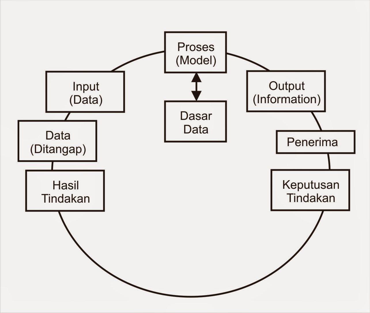Apa yang dimaksud dengan informasi? - Sistem Informasi - Dictio Community