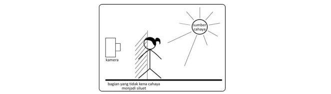 Posisi Pencahayaan Backlight