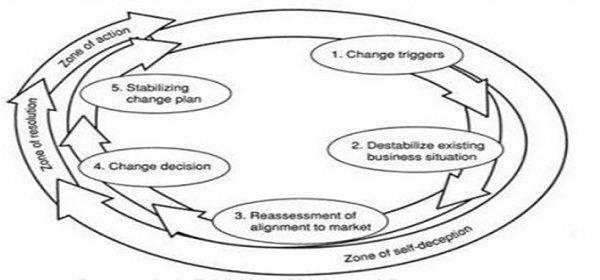 Model Manajemen Perubahan - Berger