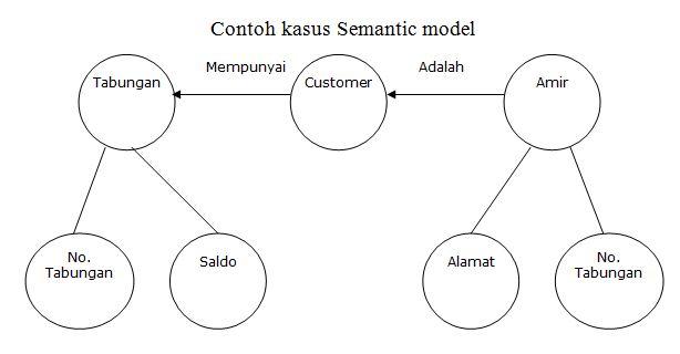 contoh kasus Semantic Model