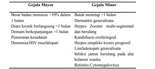 Gejala mayor dan gejala minor infeksi HIV/AIDS