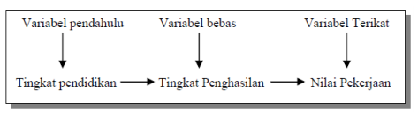 Variabel pendahulu (antecendent variable)