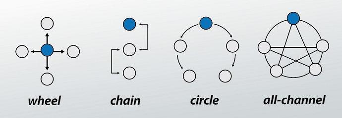 Jaringan Komunikasi Organisasi