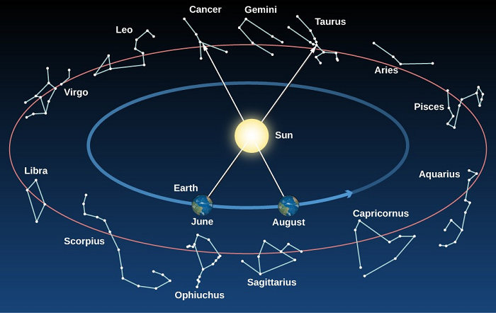 Posisi Rasi Bintang Zodiak pada Bumi