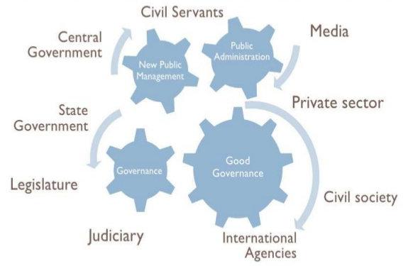 Apa Yang Dimaksud Dengan New Public Management Administrasi Publik Dictio Community