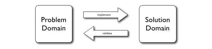 application domain analysis