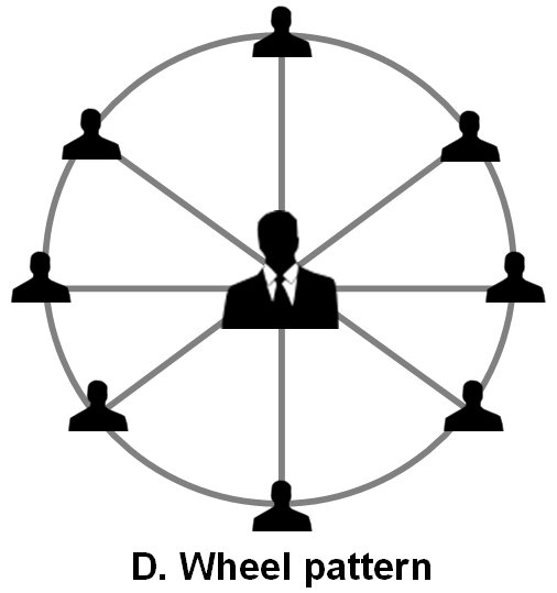 komunikasi pola roda