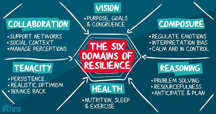 Resiliensi