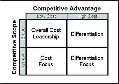 competitive-advantage-scope